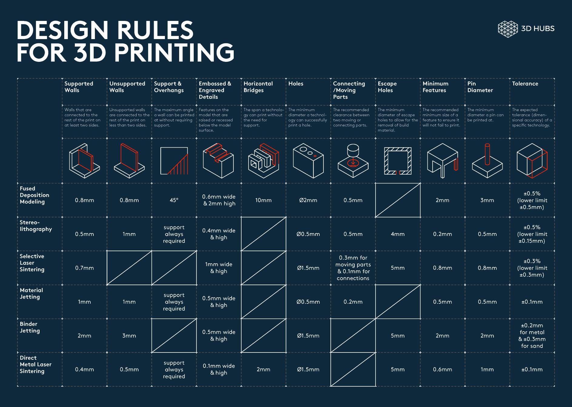 Design-Rule
